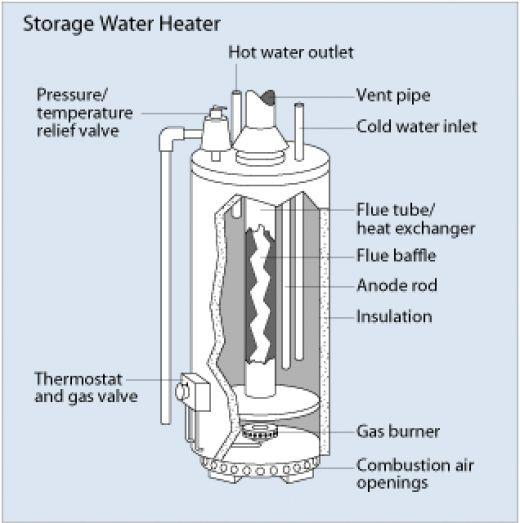 Ремонт проточных водонагревателей своими руками