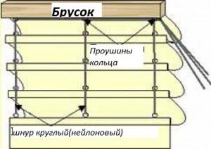 Конструкция римской шторы