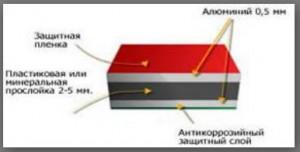 Алюминиевые панели для фасадов