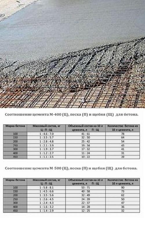 правильный состав бетона